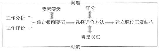 建立以职位为基础的薪酬结构的流程如图所示